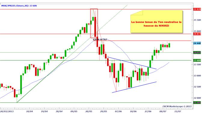 yen_1107_1_body_nikkei.png, USD/JPY & EUR/JPY - le marché du Yen devient neutre
