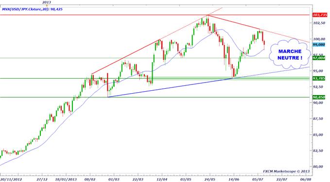 yen_1107_1_body_usdjpy.png, USD/JPY & EUR/JPY - le marché du Yen devient neutre