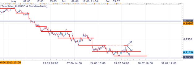 AUD/USD schwach trotz Ben Bernankes Marktschocks