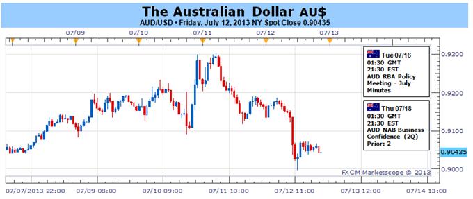 Australischer Dollar könnte bei fehlendem Anstieg der Fed QE Taper Wetten einen Rebound erleben