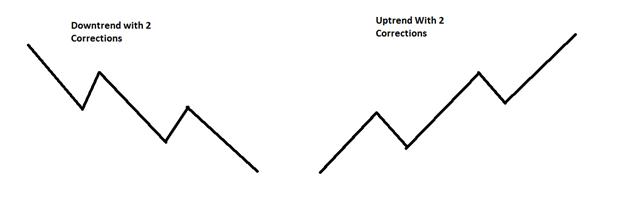 Découvrez la façon dont les tendances présentent une correction, de manière à vous positionner à des niveaux plus avantageux