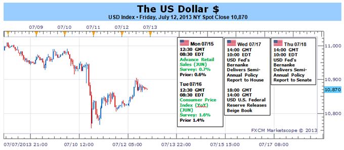 Dollar Versus S&P 500 as Bernanke Threatens Another Bolt of Volatility