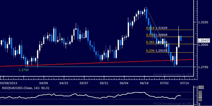 EUR/USD Short Trade Setup Sought