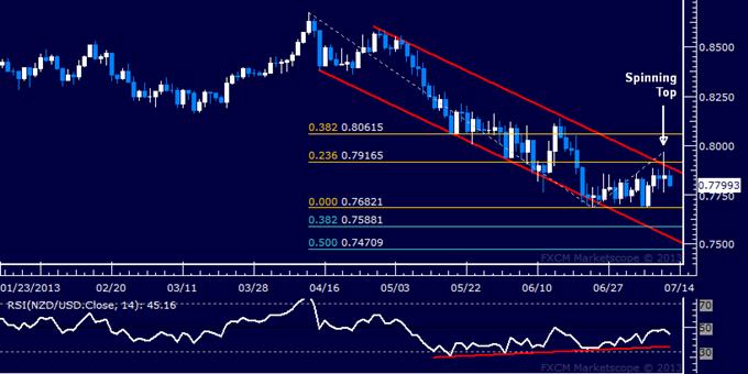 NZD/USD Fails to Break Channel Top