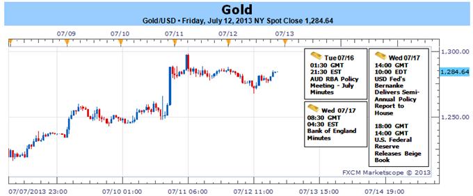 Gold Rallye vor Feds Beige Book, Bernanke Aussage gefährdet