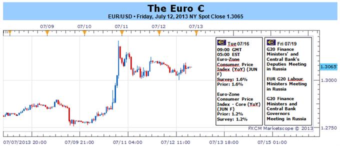 Schwebende portugiesische Probleme lasten bei leichter Agenda auf dem Euro