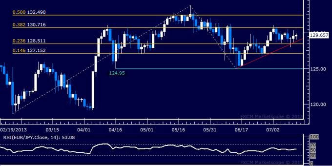 EUR/JPY Technical Analysis: Standstill Persists Below 131.00