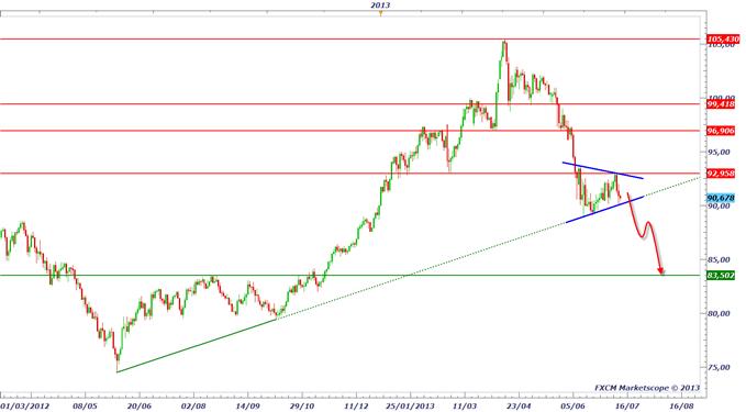 yen_1207_1_body_AUDJPY.png, La baisse du Yen est terminée ?