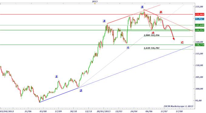 yen_1207_1_body_eurjpy.png, La baisse du Yen est terminée ?