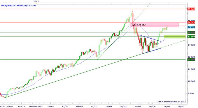 yen_1207_1_body_nikkei.png, La baisse du Yen est terminée ?