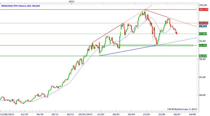 yen_1207_1_body_usdjpy.png, La baisse du Yen est terminée ?