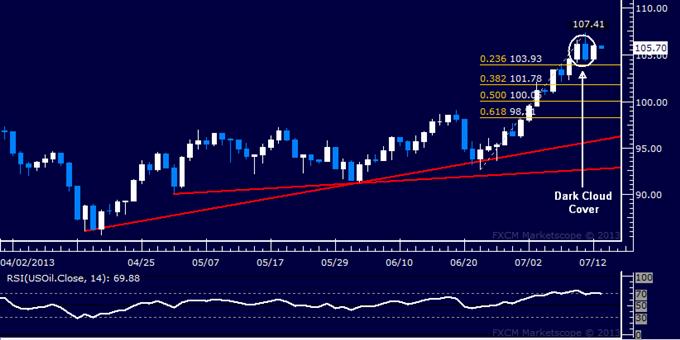 L'or pourrait chuter alors que les ventes au détail américaines intensifient les paris en faveur d'un ralentissement du QE