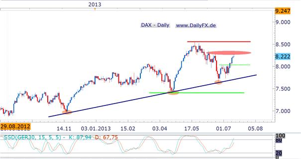 DAX und Carry Trade – starke Divergenz mahnt zur Vorsicht