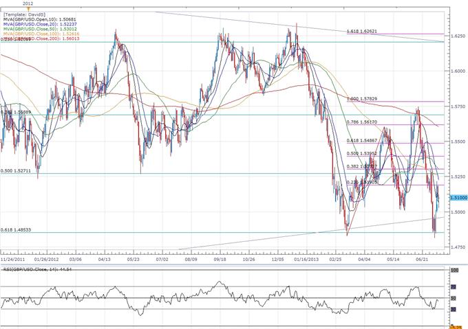 GBP/USD- Trader la publication des prix à la consommation au Royaume-Uni