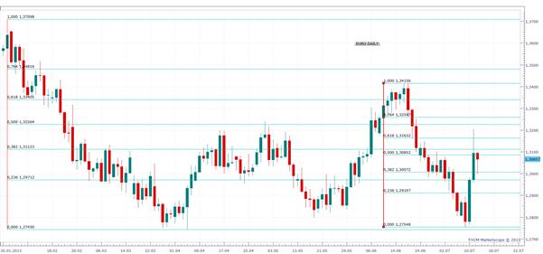 Gerhards Wochenausblick EUR/USD