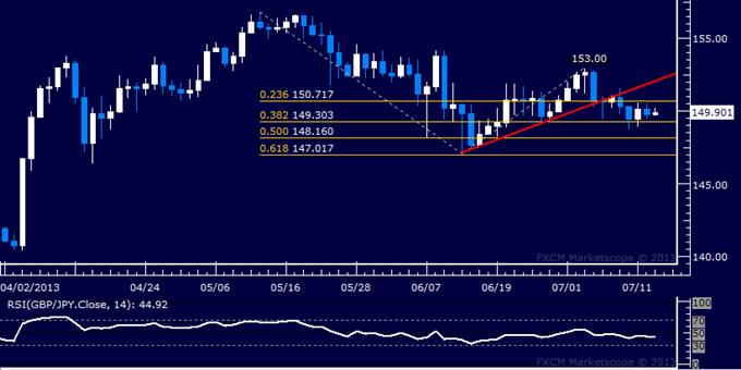 GBP/JPY Technical Analysis: Drifting Sideways Above 149.00
