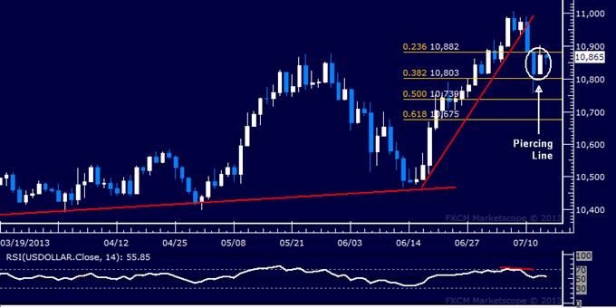 US Dollar: Rapport technique classique : la tendance haussière prête à redémarrer ?