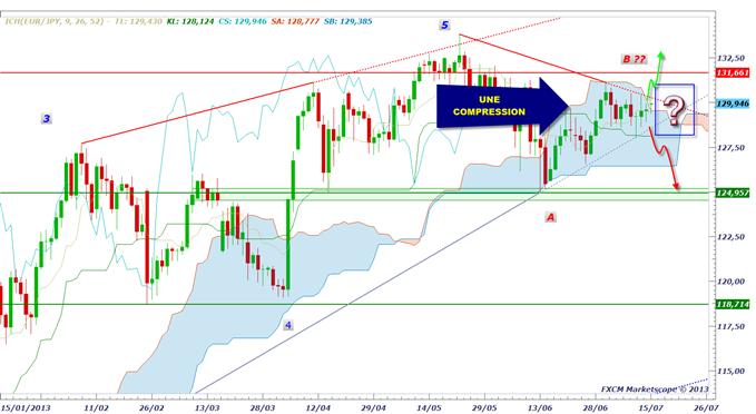 pairesenyen_1507_1_body_eurjpy.png, USD/JPY & EUR/JPY : neutre avant les Minutes de la BoJ, mercredi à 1h50 du matin