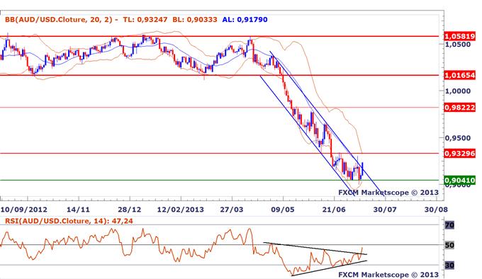 AUDUSD_Signes_dun_retournement_majeur_body_AUDUSD.png, AUDUSD : Premiers signes d'un retournement majeur du dollar australien