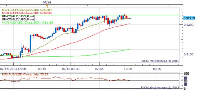 Aussie Rebounds As USD Meaningfully Weakens