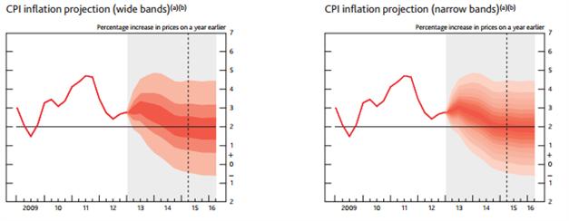 GBP/USD annualisierter Anstieg der UK Inflation von  2,9% unter der Erwartung
