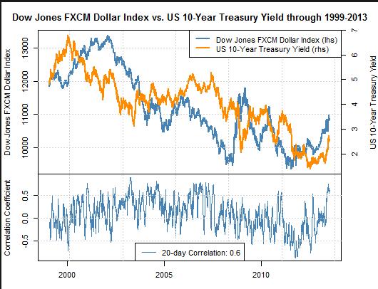 Volatile Tage für den US-Dollar voraus
