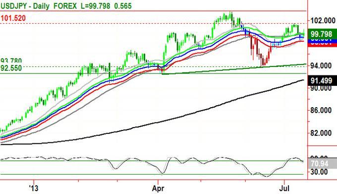 Yen Trading Prospects and Pitfalls