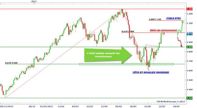 CAC 40 & DAX 30 : résistances et sommets historiques à Wall Street - prudence