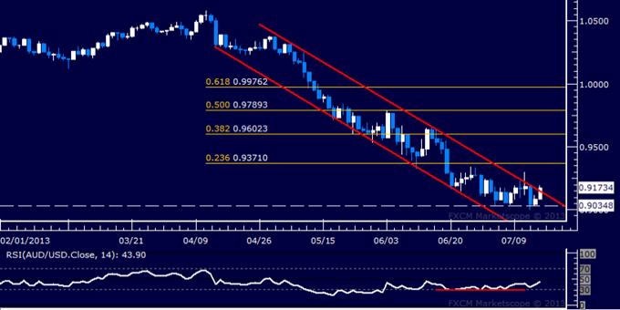 AUD/USD Technical Analysis: Upward Breakout Ahead?
