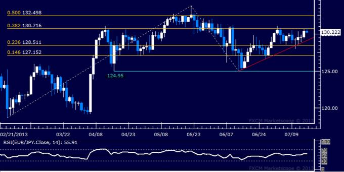 EUR/JPY Technical Analysis: Resistance Below 131.00 Eyed