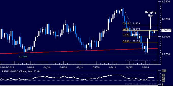 EUR/USD Technical Analysis: Resistance Below 1.31 in Focus