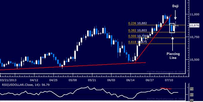 US Dollar Technische Analyse: Rebound könnte von kurzer Dauer sein