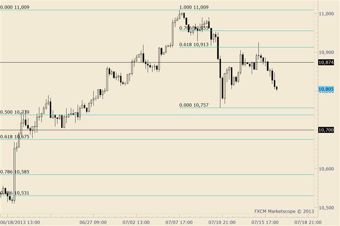 eliottWaves_us_dollar_index_body_usdollar.png, USDOLLAR Impulsive Decline; Resistance at 10865/75