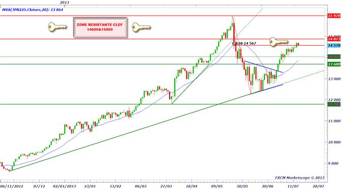 pairesenyen_1507_1_body_nikkei.png, USD/JPY - accélération baissière possible avec la BoJ la nuit prochaine ?
