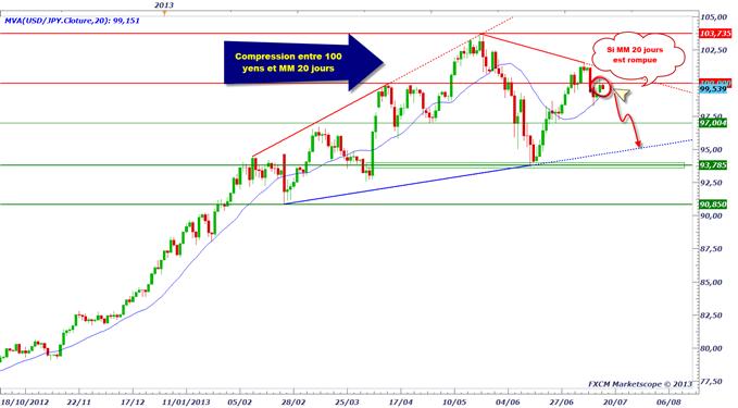 pairesenyen_1507_1_body_usdjpy.png, USD/JPY - accélération baissière possible avec la BoJ la nuit prochaine ?