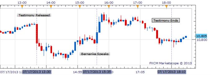 Bernanke Learns a Lesson, Dodges Taper Talk