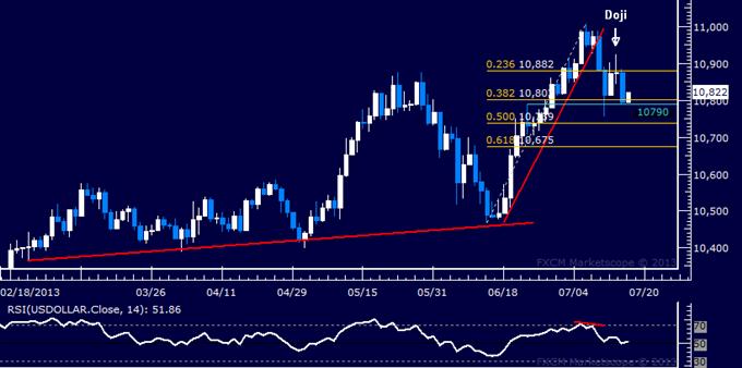 US Dollar Falters, S&P 500 Reversal Hinted at May High