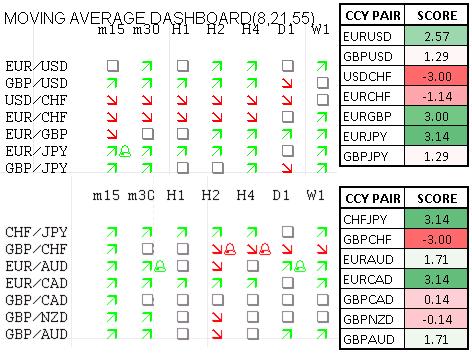 Momentum Scorecard: Euro versucht CAD und USD zu übertreffen
