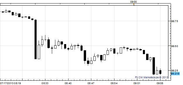 US Dollar Hit Across the Board as Bernanke's Prepared Comments Released