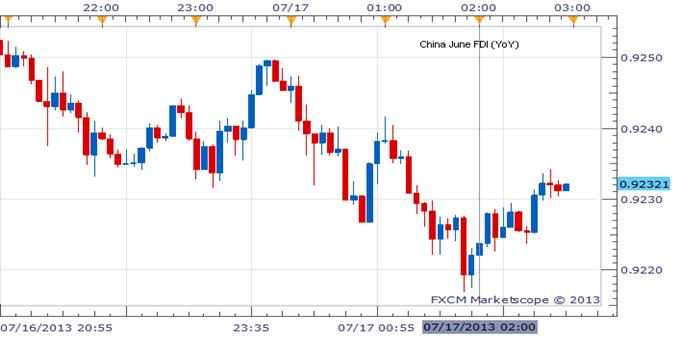 Aussie Looks Past Increased FDI In China, Eyes Bernanke Testimony