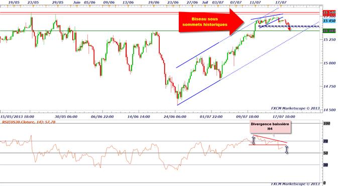 CAC 40 & DAX 30 : rejet baissier avant Bernanke
