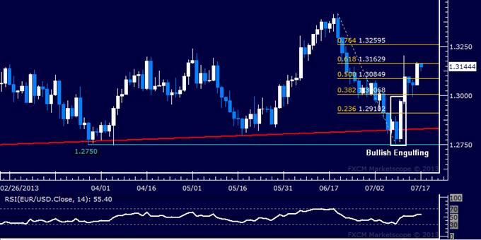 EUR/USD Technical Analysis: Next Upside Hurdle Met Sub-1.32
