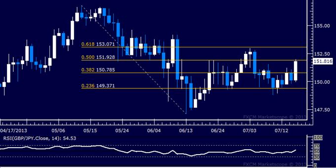 GBP/JPY Technical Analysis: Pound Soars Toward 152.00