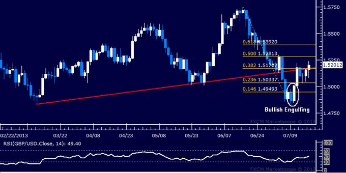 GBP/USD Technical Analysis: Buyers Aim to Retake 1.52
