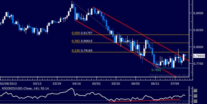 NZD/USD Technical Analysis: Bulls Force Break Higher