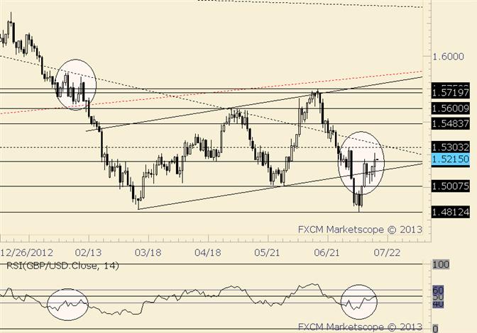 GBP/USD Daily RSI Trade Setup