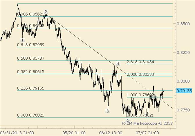 NZD/USD Broken Trendline May Serve as Support Now