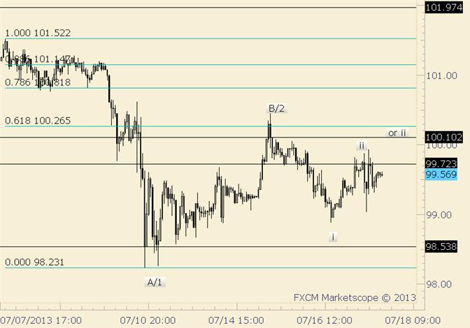 USD/JPY is Near Term Bearish Below Monday High