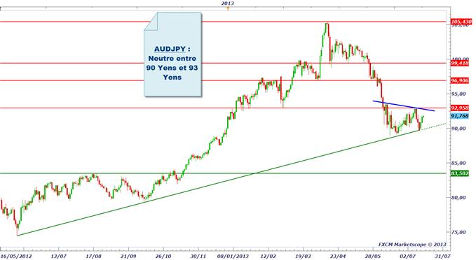 pairesenyen_1707_1_body_audjpy.png, Yen (JPY) : après la BoJ, on attend Bernanke
