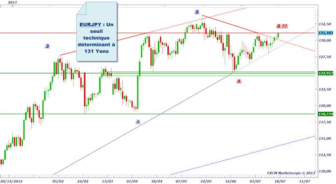 pairesenyen_1707_1_body_eurjpy.png, Yen (JPY) : après la BoJ, on attend Bernanke